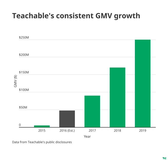 Edtech notches a win as Teachable is acquired by Hotmart