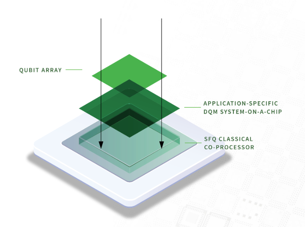 Seeqc raises $5M to help make quantum computing commercially practical