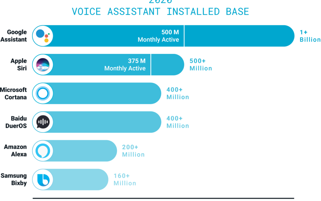 Where is voice tech going?