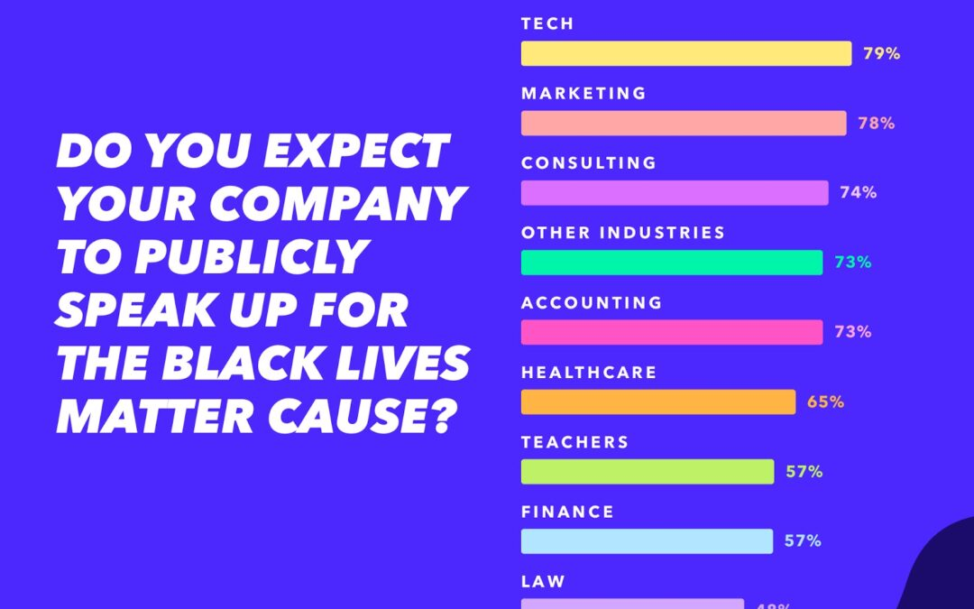 Bulk of tech employees expect company uniformity with Black Lives Matter