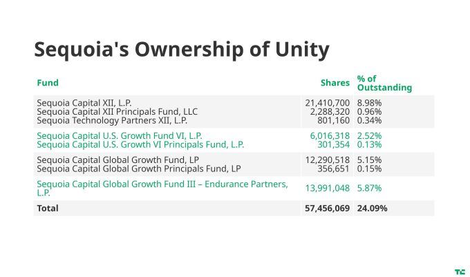 Sequoia advances with Unity's IPO filing