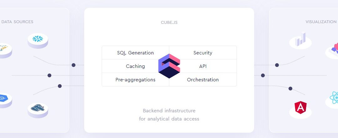 Cube Dev raises $6.2 M for its open-source information platform