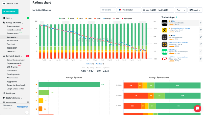 App management start-up AppFollow raises $5M Series A round led by Nauta Capital