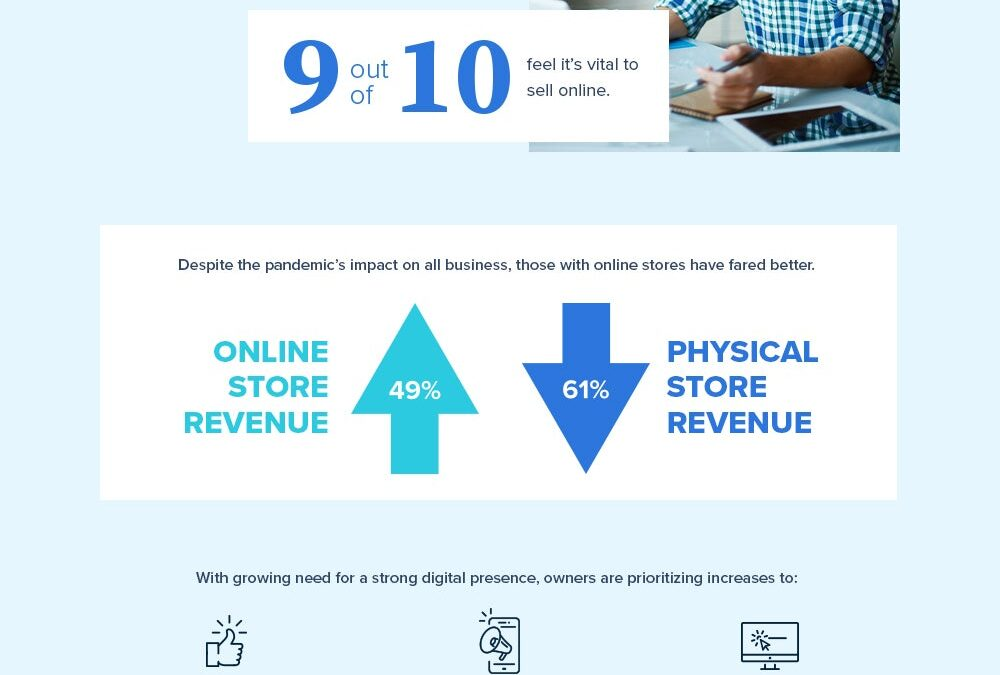 New Survey Discovers Nearly Half of Small-Business Owners Do Not See a Requirement for Physical Stores (Infographic)