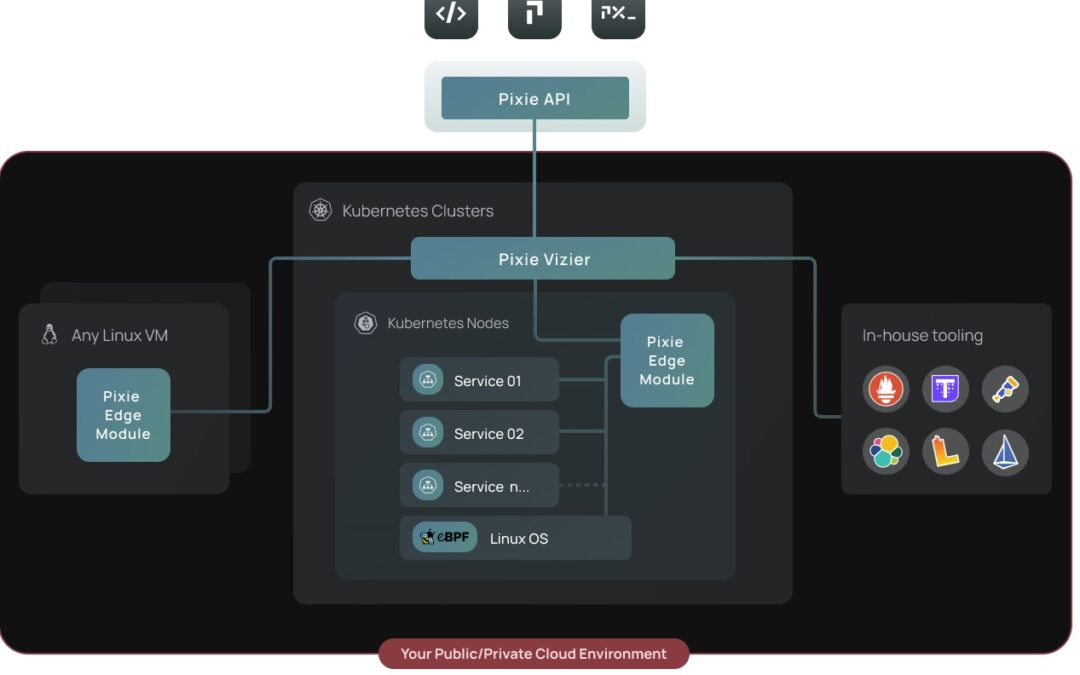 Pixie Labs raises $9.15 M Series A round for its Kubernetes observability platform