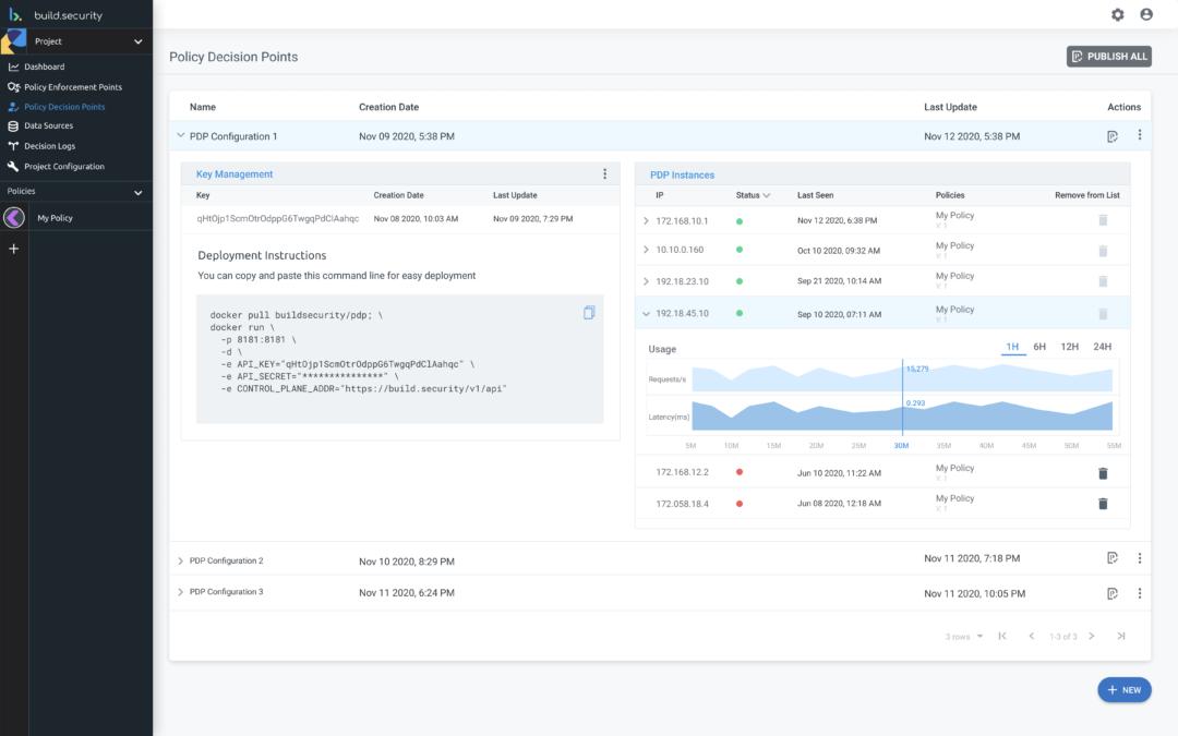 Build.security raises $6M for its permission policy management platform
