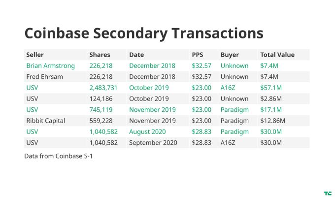 USV has been aggressively selling shares in Coinbase in added to IPO
