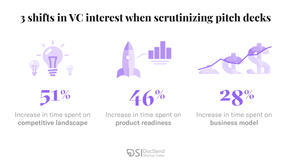 Pre-seed round funding is under scrutiny: Is VC pandemic posturing here to remain?