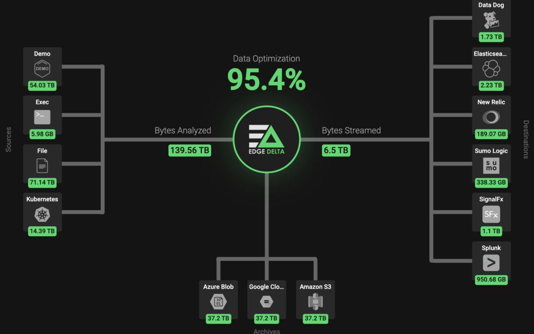 Edge Delta raises $15M Series A to handle Splunk