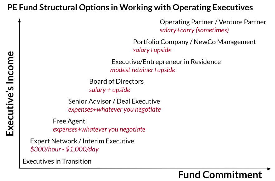 How to win board, consulting and offer functions with PE and VC funds