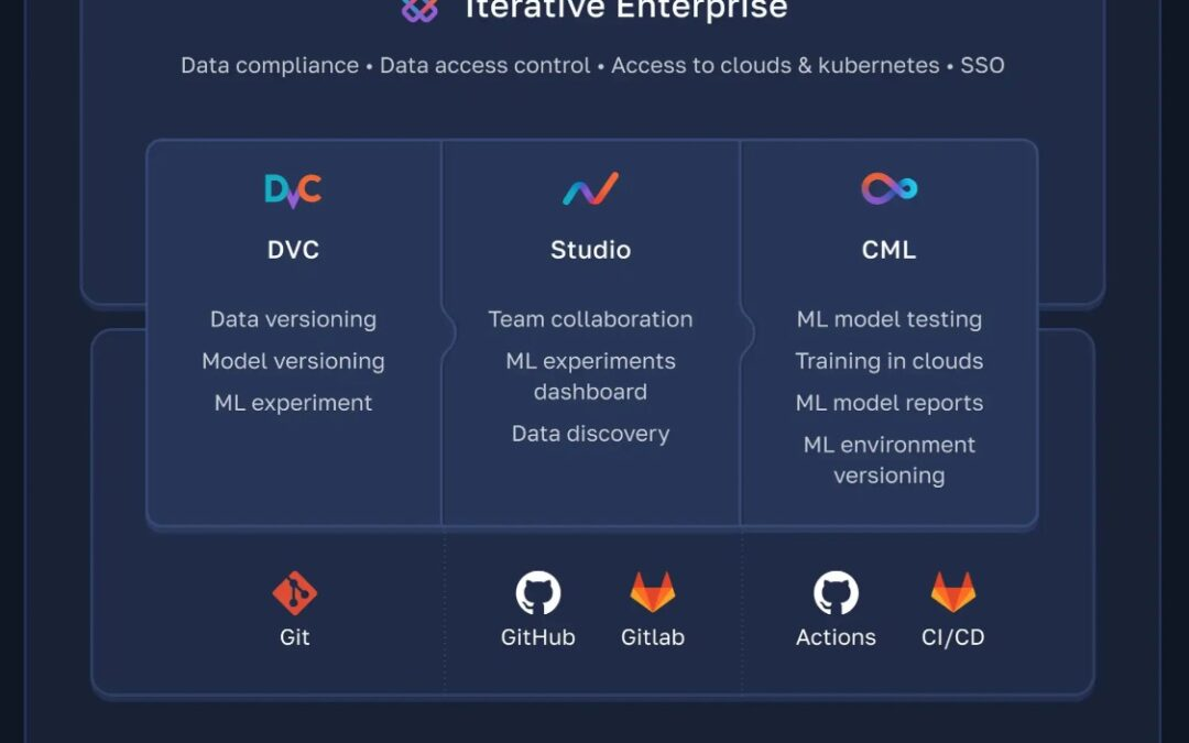 Iterative raises $20M for its MLOps platform