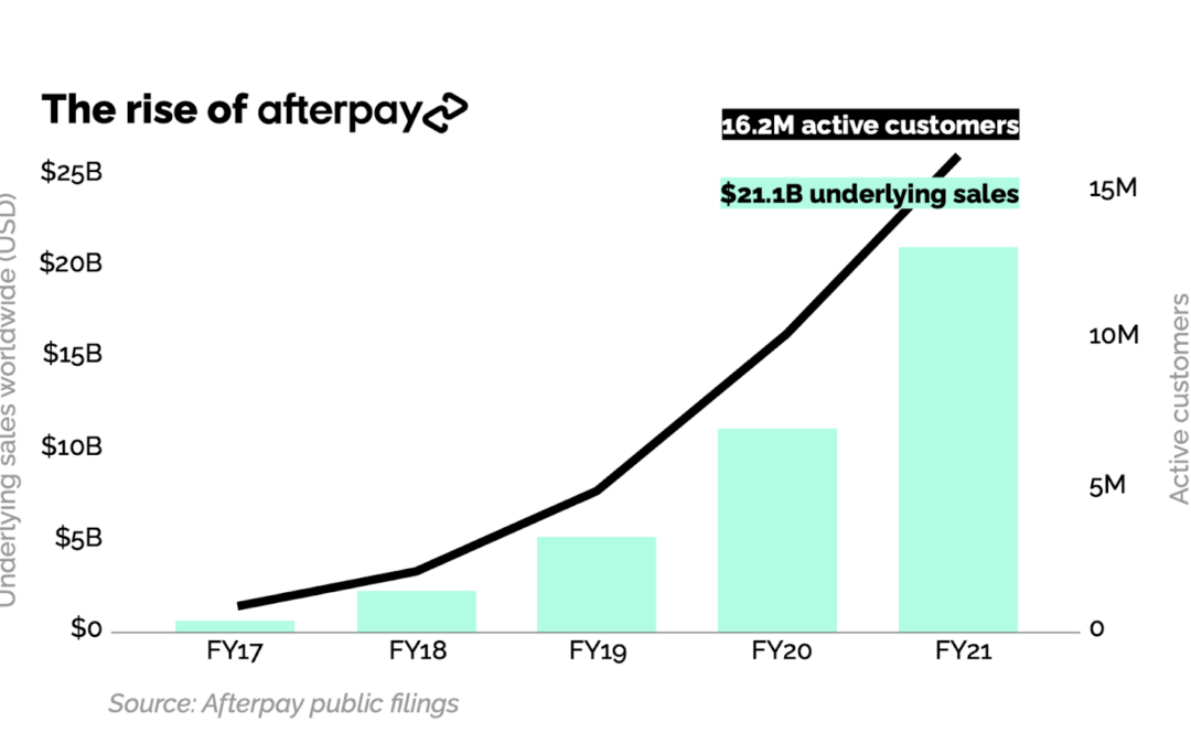 The next generation of global payments: Afterpay + Square